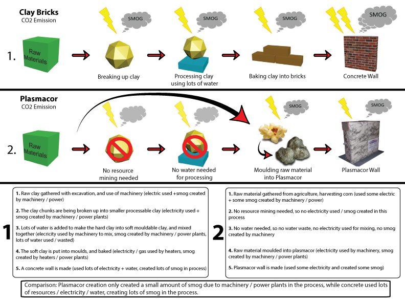 Plasmacor Material - Smog Emission Reduction Comparison